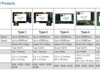 Active Media SATA DOM Flash Disk on Module models