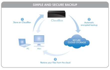 LaCie CloudBox External Hard Drive backs up to the Cloud how it works