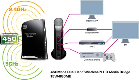 TRENDnet TEW-680MB 450Mbps Dual Band Wireless NHD Media Bridge 1