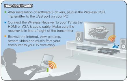 IOGear GUWAVKIT3 Wireless 1080p Computer to HDTV Kit how it works