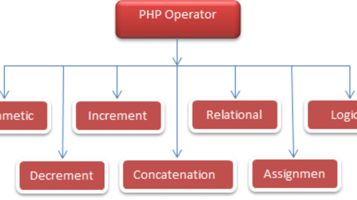 PHP Operator and Expression