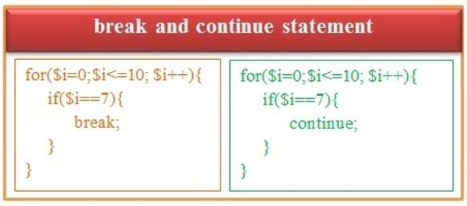 break and continue statements in PHP