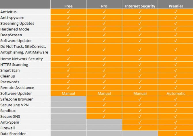 Avast-2016-products-comparison-670x472 Download Avast 2016 Offline Installers (Direct Download Links)