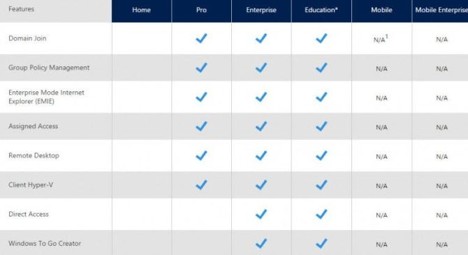 Difference between windows 10 home pro enterprise vl n editions ccuart Choice Image