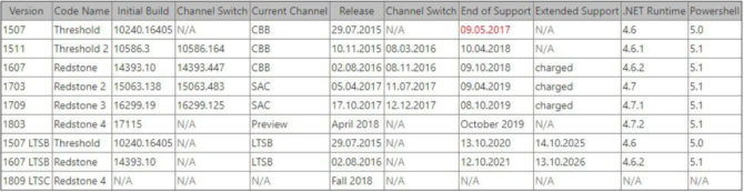 Windows 10 version and release date history