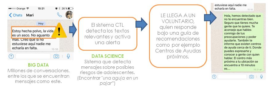 inclusion-social-y-big-data_itelligent_caso-practico