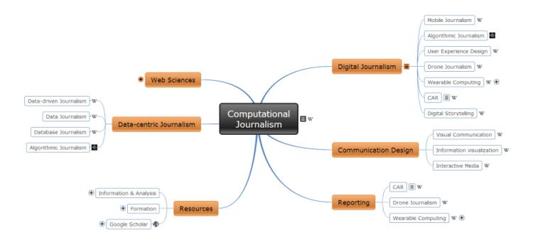 Periodismo Computacional Lluis Codina