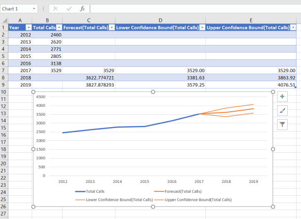 Excel Forecast Worksheet and Chart