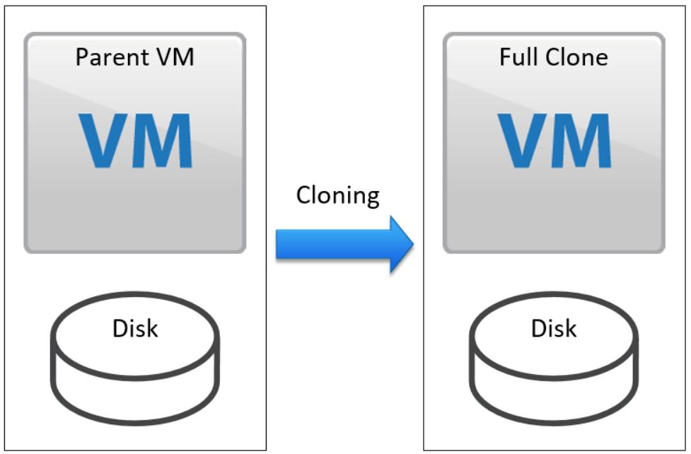 Cloning virtual machines in vSphere series - Part 1: Types