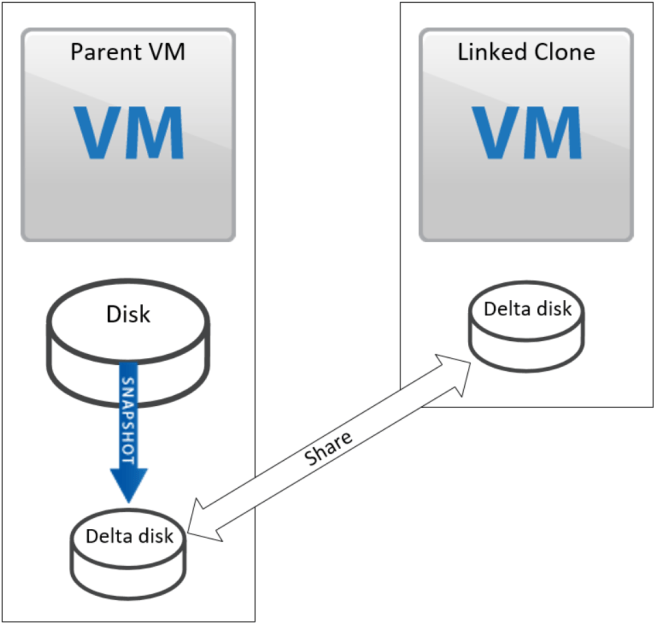 Cloning virtual machines in vSphere series – Part 3: Linked