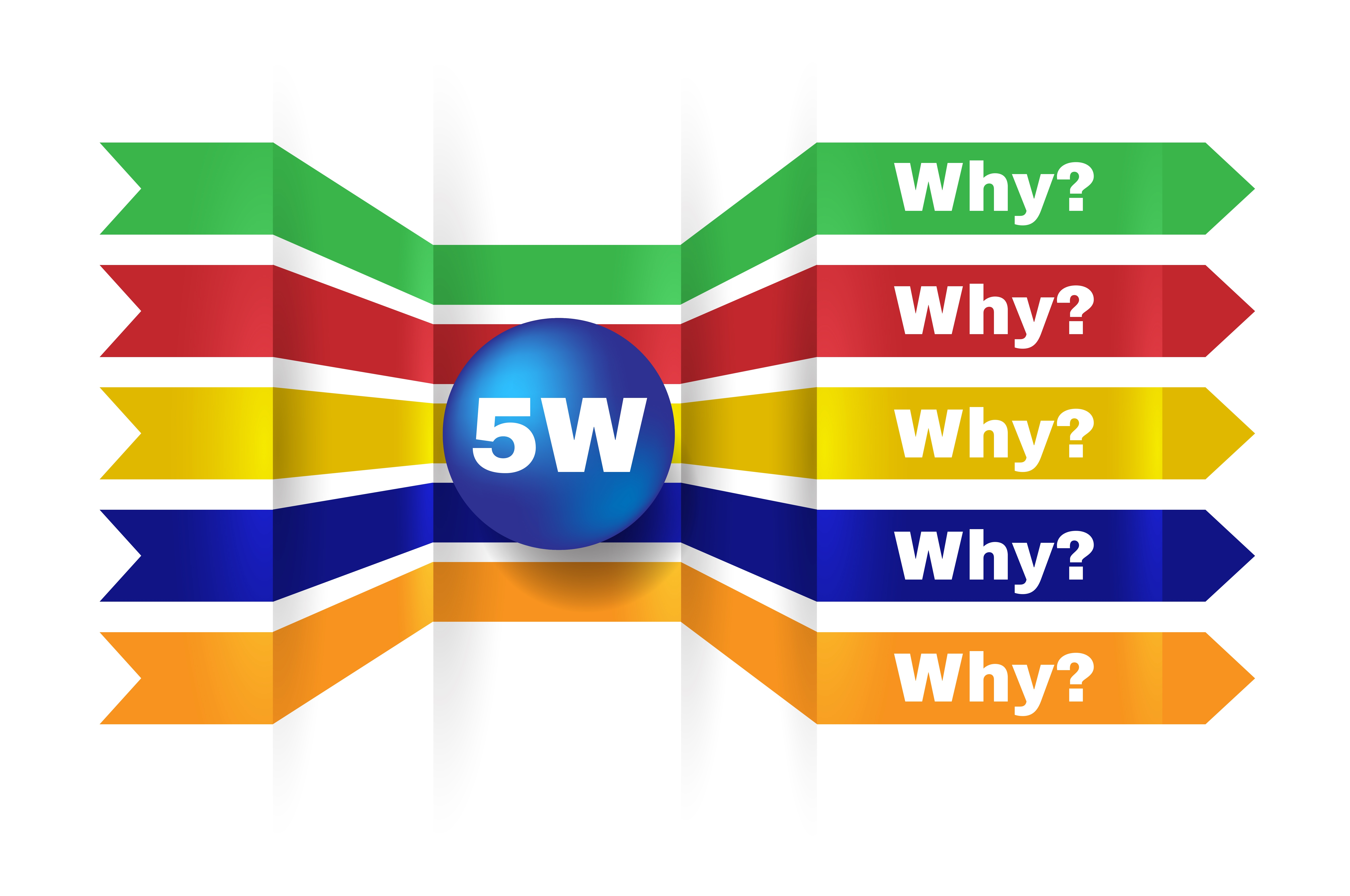 Root Cause And The Five Whys