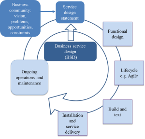 CBSD in the IT-driven business service lifecycle
