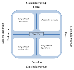The CBSD stakeholder constellation