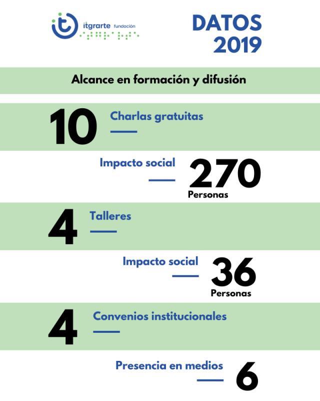 Datos de actividades 2019