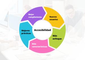 Grafico circular del modelo de ciclo de la Accesibilidad.