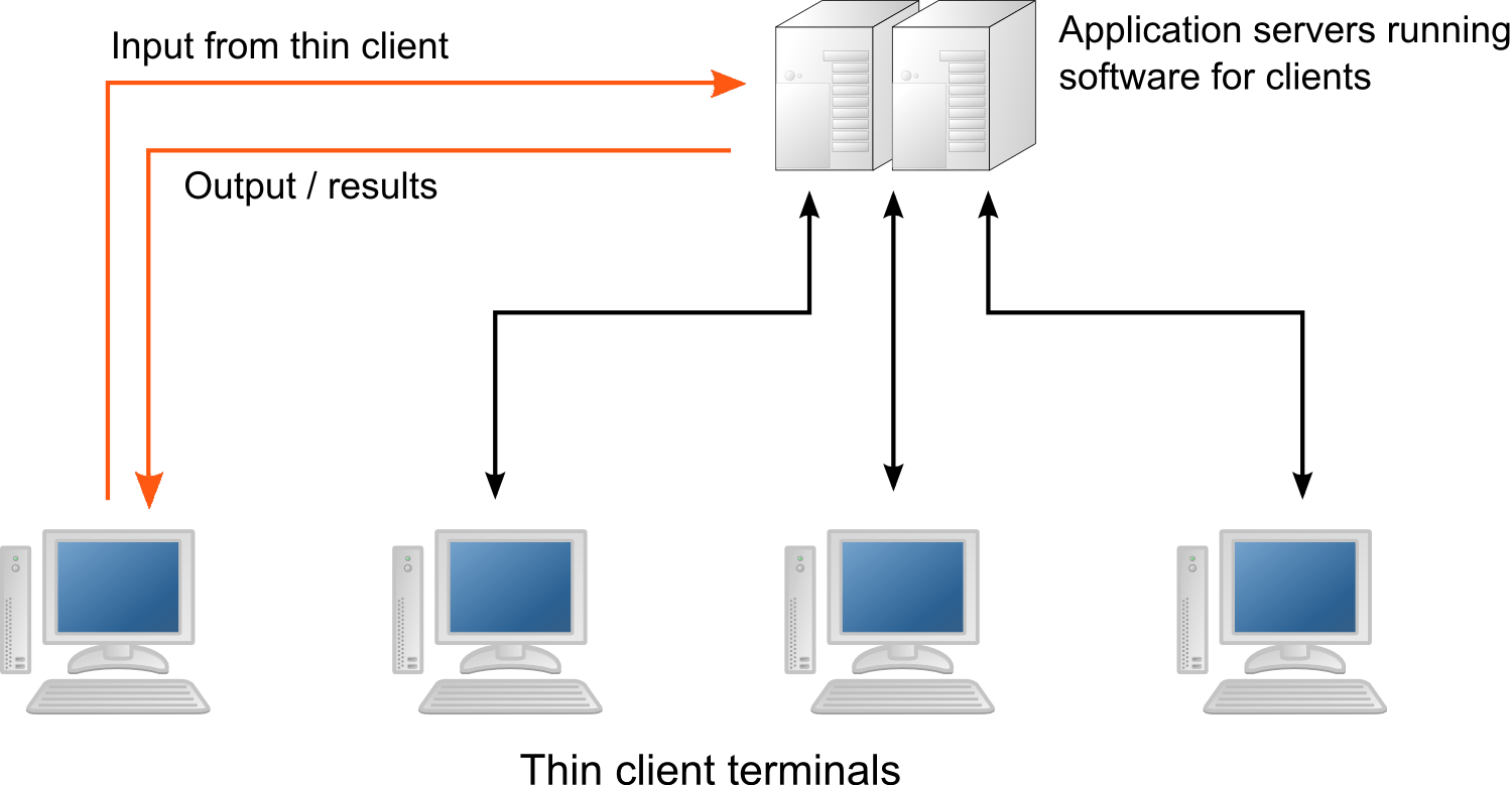 application server diagram 4 pin trailer wiring round network components sayed notes itgs