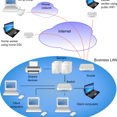 Site To Vpn Network Diagram 6 Octagonal Way Mount Martha Technology Wiring Library