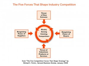 The Five Forces That Shape Industry Competition