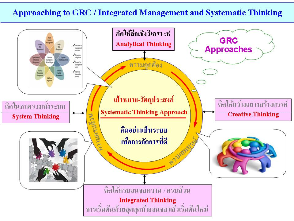 Approaching to GRC / Integrated Management and Systematic Thinking
