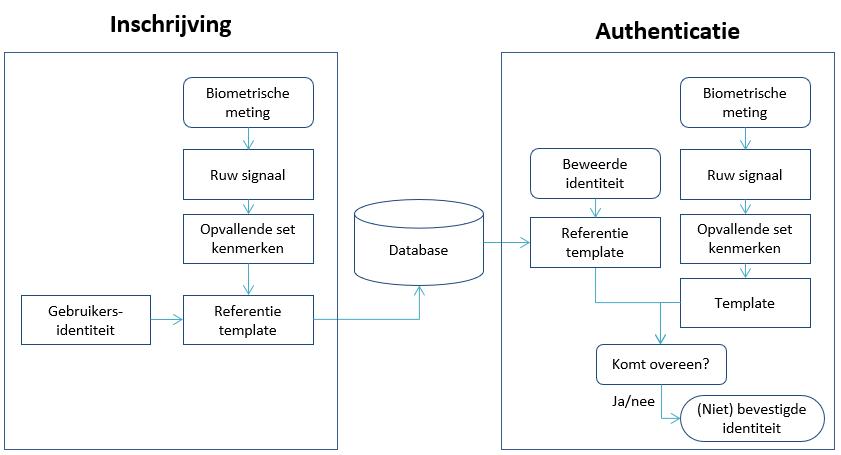 IThappens - biometrische identificatie1