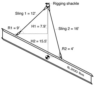 Rigging Training Workshop: Off-level Pick Points (uneven