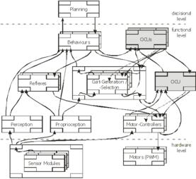 Organic Computing: Institut für Technische Informatik