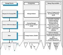 itil processes diagram dimmer switch wiring l1 l2 change management process roles and responsibilities