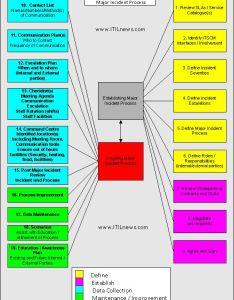 Itil defining maintaining major incident process also establishing itilnews rh