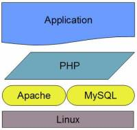 Four Hundred Guru--Use PHP to Bring i5/OS Resources to the Web
