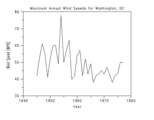 Extreme Winds Software: Dataplot