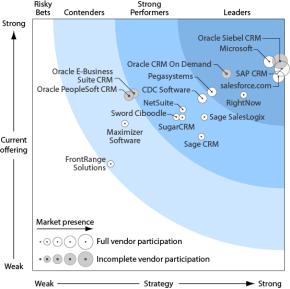 CRM voor grote organisaties
