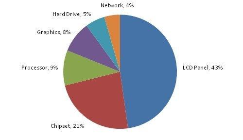 2 grafic consum energie Reducerea consumului bateriei la laptop