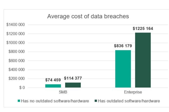 Timely software updates can reduce data breach costs in ...