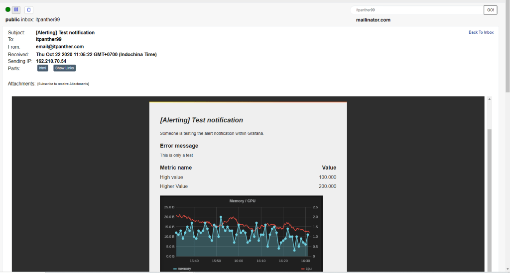 Grafana Email Alert Test Email