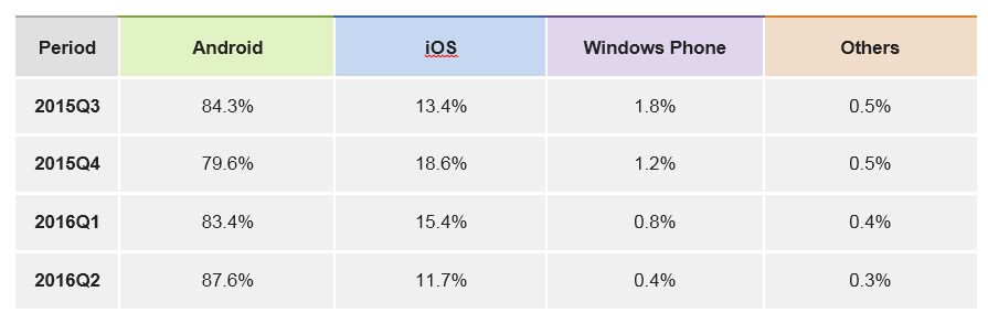 Windows Phone Pros And Cons idc report 2016