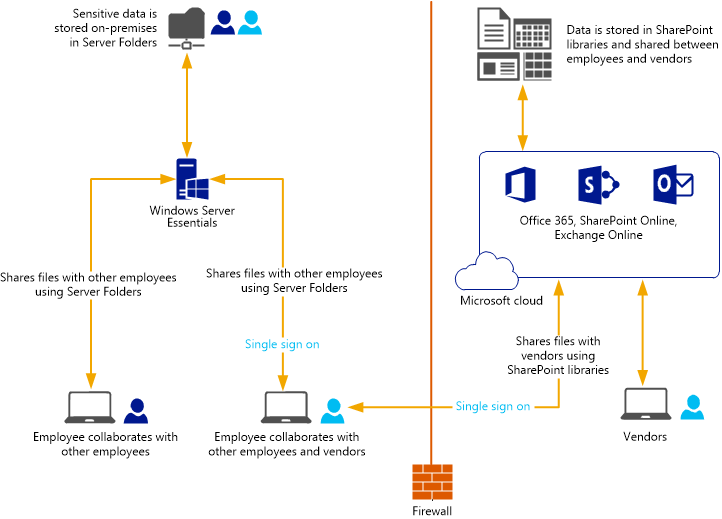 Migration path from SBS to Office 365 & Windows Server 2016