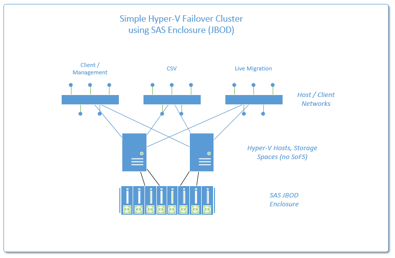 new options for high availability using hyper v with storage spaces rh itpromentor com Hyper-V Cluster 2012 R2 Hyper-V Cluster Maximum Nodes