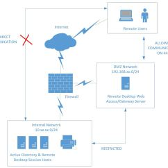 Dmz Network Diagram With 3 Engine Components Remoteapp Experience Of Wiring