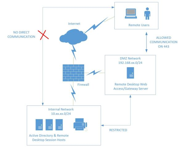 How to securely deploy Remote Desktop Services (RDS) with the