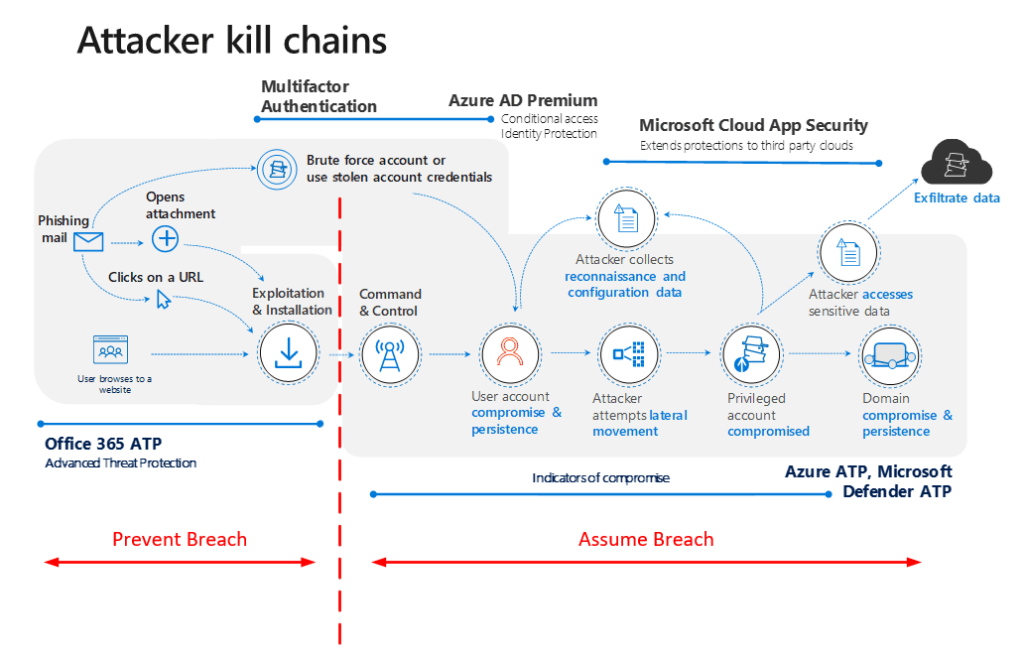 Assume Breach: Where Microsoft 365 Business misses on