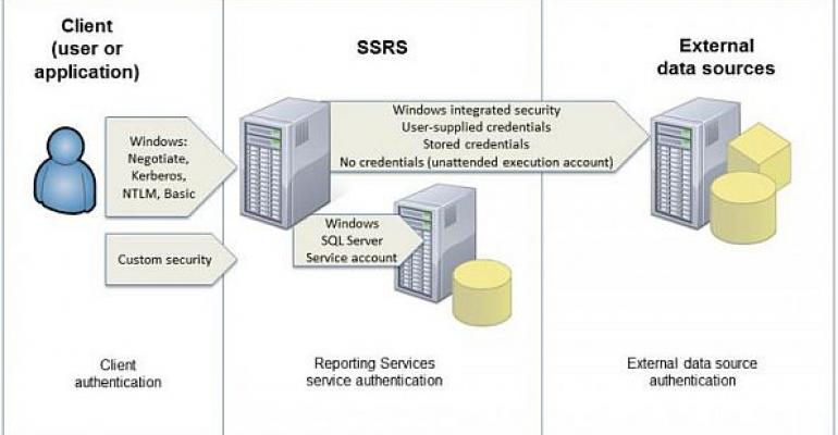 architecture of data warehouse with diagram phone jack wiring australia understanding sql server reporting services authentication | it pro