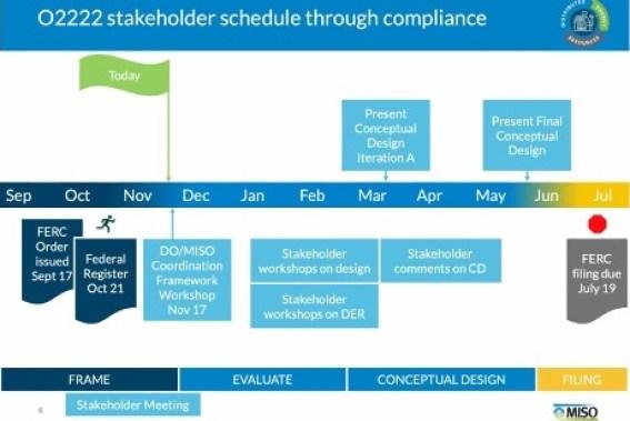 Compliance Filingまでのスケジュール
