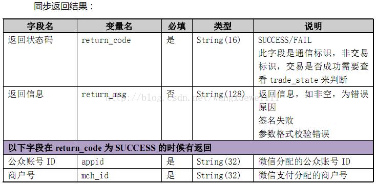 微信支付java版本之查詢訂單 - IT閱讀