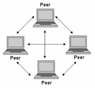 Advantages And Disadvantages Of Network Operating System IT Release