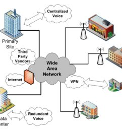 advantages and disadvantages of wide area network wan it release wireless wide area network diagram [ 1024 x 911 Pixel ]