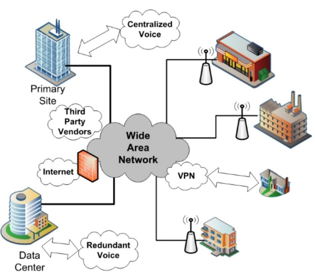 hight resolution of wide area network wan diagram