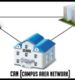 what is a campus area network can with an example [ 1280 x 720 Pixel ]