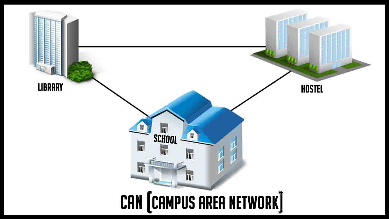 hight resolution of what is a campus area network can with an example