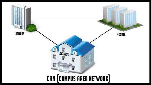 small resolution of what is a campus area network can with an example