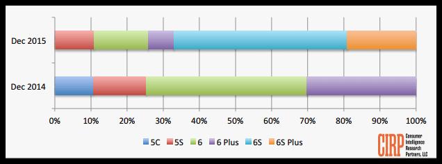 iOS device sales (1)